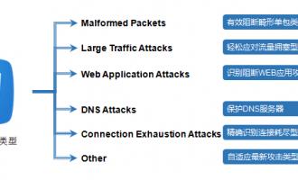 阿里云DDoS高防IP原理及产品架构