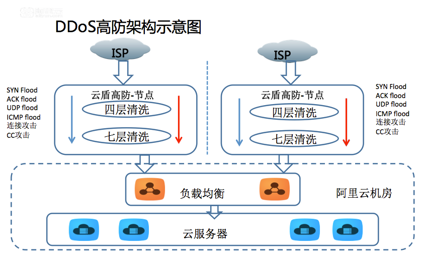 阿里云DDoS高防IP产品架构及原理