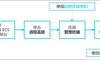 阿里云服务器ECS提供多种管理方式和root完全管理权限