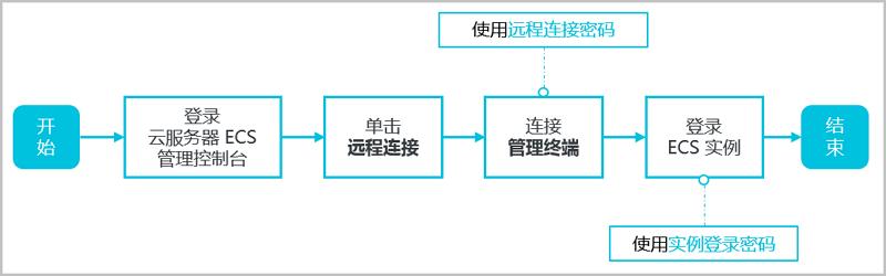使用 管理终端 连接 ECS服务器