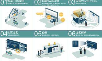 阿里云ECS云服务器安装WordPress图文教程