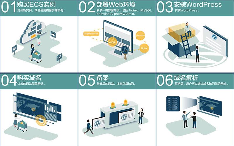 阿里云服务器安装WordPress流程图