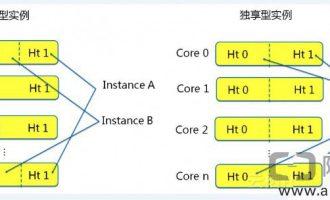 阿里云ECS共享型和通用型(独享)实例有什么区别?