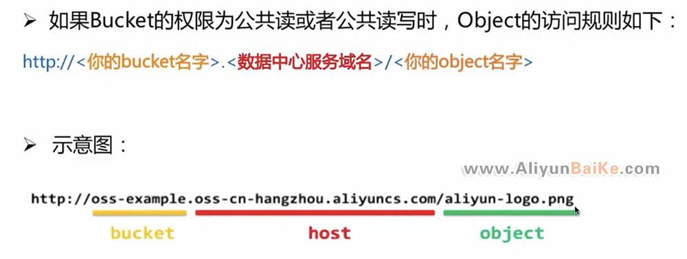 阿里云OSS外链地址构成规则