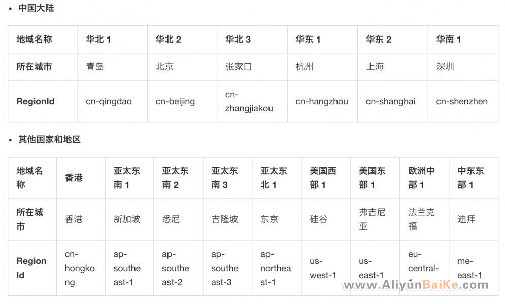 阿里云ECS云服务器地域节点(中国大陆+其他国家)