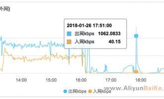 ECS云服务器宽带入网和出网是指什么?