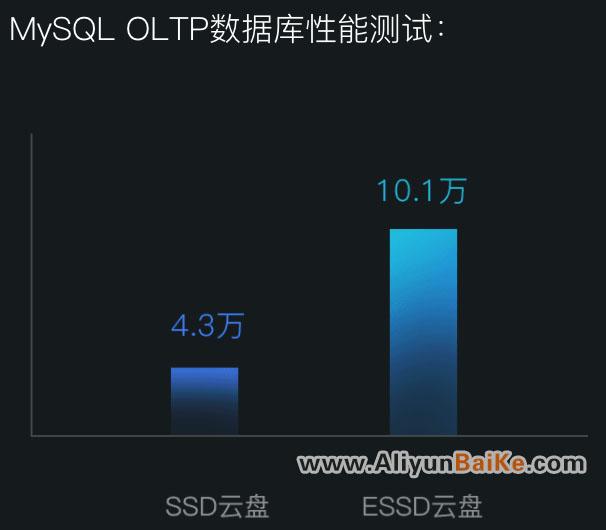 MySQL OLTP数据库性能测试