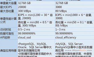 阿里云高效云盘和SSD云盘有什么区别?如何选购价格及使用场景
