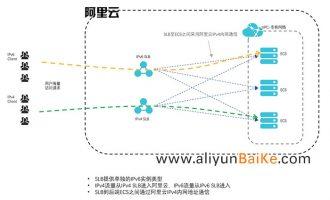 阿里云负载均衡SLB IPv6解决方案