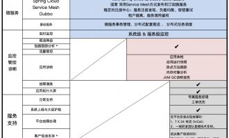 阿里云EDAS企业级分布式应用服务版本对比