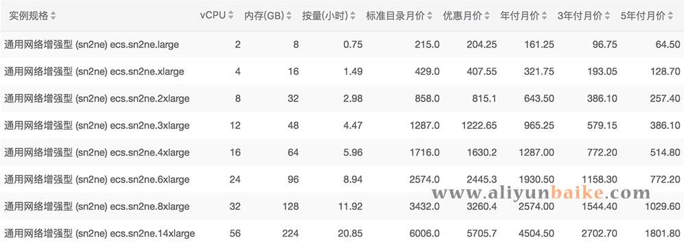 阿里云sn2ne云服务器价格表