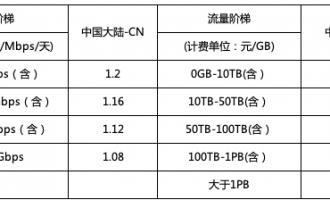 2019年2月14日SCDN产品价格调整通知