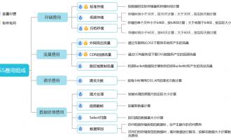 OSS对象存储费用账单组成明细说明