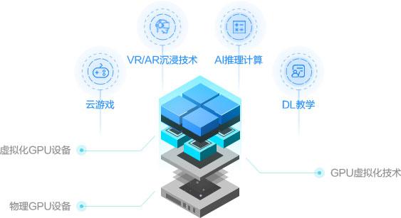 阿里云虚拟化GPU服务