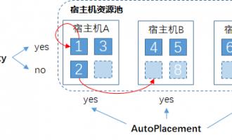 阿里云专有宿主机资源池管理之AutoPlacement和Affinity属性