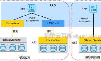 三分钟详解阿里云文件存储NAS、对象存储OSS和块存储区别