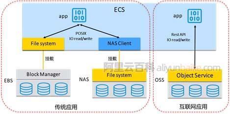 阿里云文件存储NAS、对象存储OSS和块存储