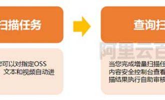 阿里云内容安全OSS违规检测功能